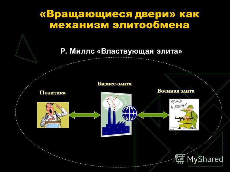 «Вращающиеся двери» как механизм элитообмена Р. Миллс «Властвующая элита» Политика Бизнес-элита Военная элита