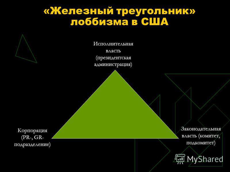 «Железный треугольник» лоббизма в США Исполнительная власть (президентская администрация) Корпорация (PR-, GR- подразделение) Законодательная власть (комитет, подкомитет)