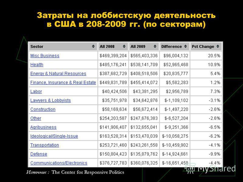 Затраты на лоббистскую деятельность в США в 208-2009 гг. (по секторам) Источник : The Center for Responsive Politics
