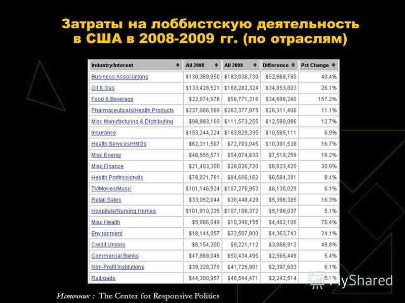 Затраты на лоббистскую деятельность в США в 2008-2009 гг. (по отраслям) Источник : The Center for Responsive Politics
