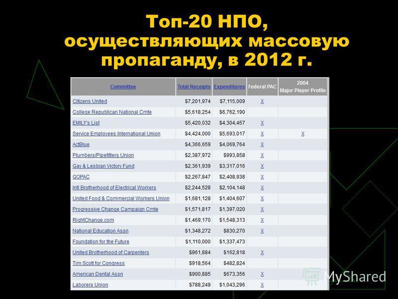 Топ-20 НПО, осуществляющих массовую пропаганду, в 2012 г.