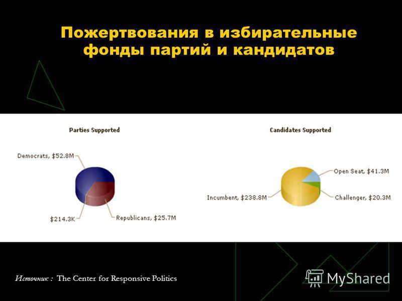 Пожертвования в избирательные фонды партий и кандидатов Источник : The Center for Responsive Politics
