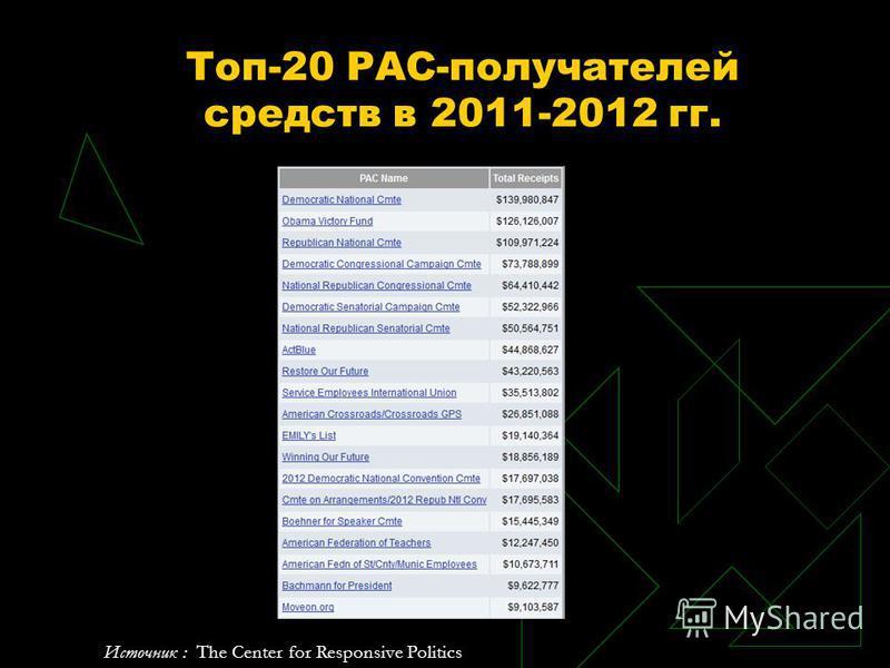 Топ-20 PAC-получателей средств в 2011-2012 гг. Источник : The Center for Responsive Politics