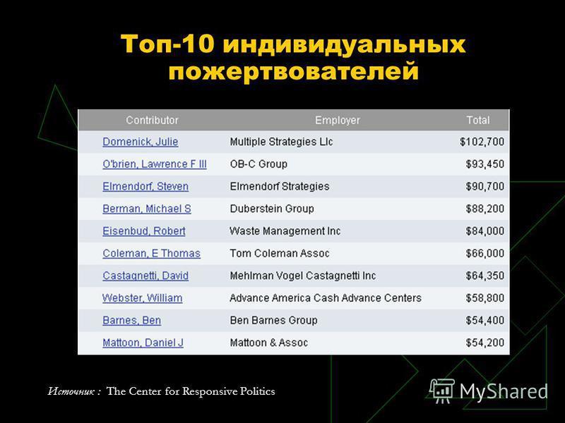 Топ-10 индивидуальных пожертвователей Источник : The Center for Responsive Politics