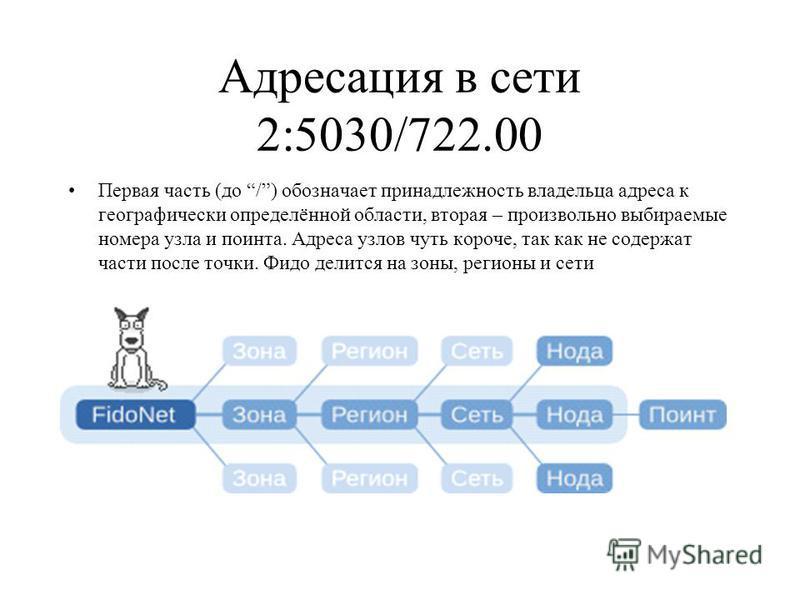 Адресация в сети 2:5030/722.00 Первая часть (до /) обозначает принадлежность владельца адреса к географически определённой области, вторая – произвольно выбираемые номера узла и поинта. Адреса узлов чуть короче, так как не содержат части после точки.