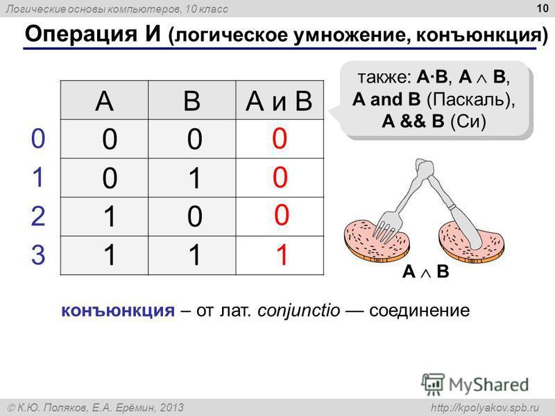 Логические основы компьютеров, 10 класс К.Ю. Поляков, Е.А. Ерёмин, 2013 http://kpolyakov.spb.ru 10 Операция И (логическое умножение, конъюнкция) ABА и B 1 0 также: A·B, A B, A and B (Паскаль), A && B (Си) 00 01 10 11 0 1 2 3 0 0 конъюнкция – от лат.