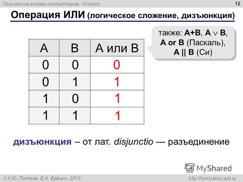 Логические основы компьютеров, 10 класс К.Ю. Поляков, Е.А. Ерёмин, 2013 http://kpolyakov.spb.ru 12 Операция ИЛИ (логическое сложение, дизъюнкция) ABА или B 1 0 также: A+B, A B, A or B (Паскаль), A || B (Си) 00 01 10 11 1 1 дизъюнкция – от лат. disjun