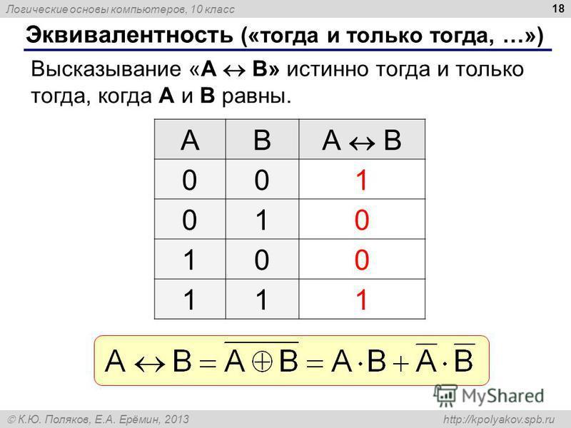 Логические основы компьютеров, 10 класс К.Ю. Поляков, Е.А. Ерёмин, 2013 http://kpolyakov.spb.ru 18 Эквивалентность («тогда и только тогда, …») Высказывание «A B» истинно тогда и только тогда, когда А и B равны. ABА B 001 010 100 111