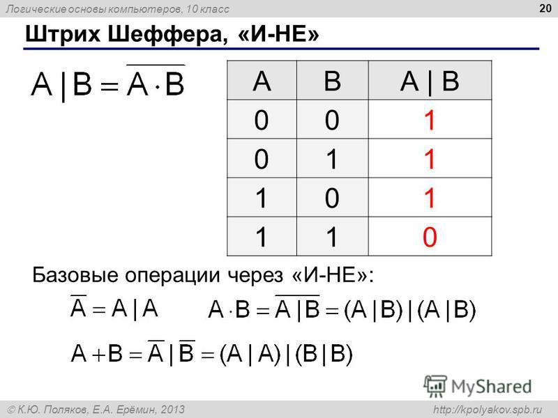 Логические основы компьютеров, 10 класс К.Ю. Поляков, Е.А. Ерёмин, 2013 http://kpolyakov.spb.ru 20 Штрих Шеффера, «И-НЕ» ABА | B 001 011 101 110 Базовые операции через «И-НЕ»: