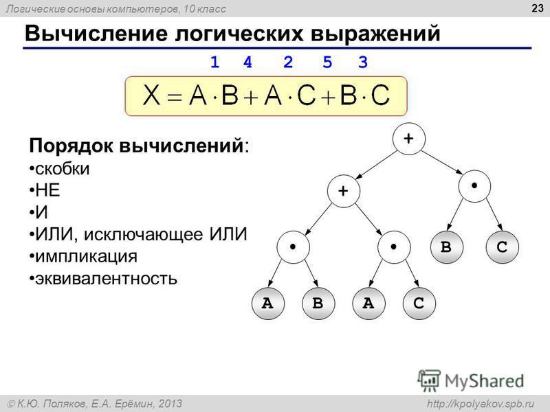 Логические основы компьютеров, 10 класс К.Ю. Поляков, Е.А. Ерёмин, 2013 http://kpolyakov.spb.ru 23 Вычисление логических выражений Порядок вычислений: скобки НЕ И ИЛИ, исключающее ИЛИ импликация эквивалентность AB + + BC AС 1 4 2 5 3