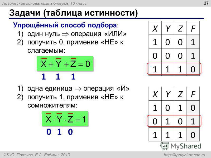 Логические основы компьютеров, 10 класс К.Ю. Поляков, Е.А. Ерёмин, 2013 http://kpolyakov.spb.ru Задачи (таблица истинности) 27 XYZF 1001 0001 1110 Упрощённый способ подбора: 1)один нуль операция «ИЛИ» 2)получить 0, применив «НЕ» к слагаемым: 111 XYZF