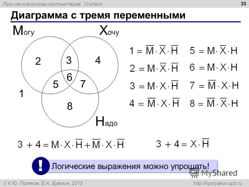 Логические основы компьютеров, 10 класс К.Ю. Поляков, Е.А. Ерёмин, 2013 http://kpolyakov.spb.ru 30 Диаграмма с тремя переменными Х очу М огу Н адо 1 2 34 5 6 7 8 Логические выражения можно упрощать! !