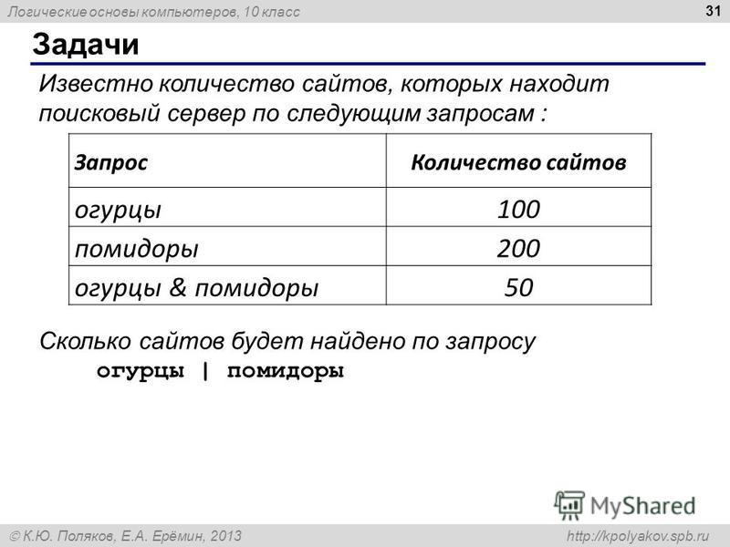 Логические основы компьютеров, 10 класс К.Ю. Поляков, Е.А. Ерёмин, 2013 http://kpolyakov.spb.ru Известно количество сайтов, которых находит поисковый сервер по следующим запросам : Сколько сайтов будет найдено по запросу огурцы | помидоры Задачи 31 З