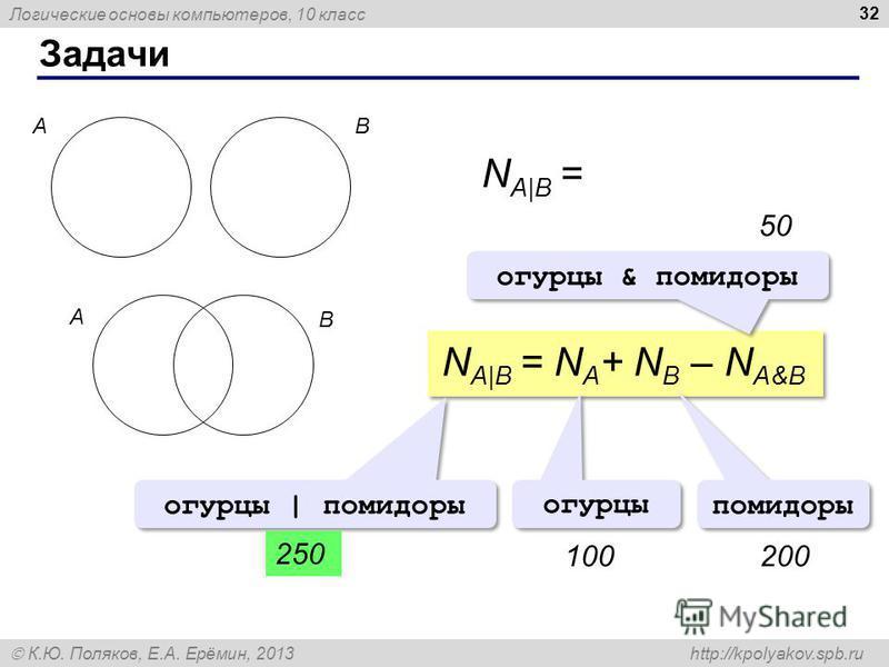 Логические основы компьютеров, 10 класс К.Ю. Поляков, Е.А. Ерёмин, 2013 http://kpolyakov.spb.ru Задачи 32 N A|B = N A + N B AB A B N A|B = N A + N B – N A&B огурцы | помидоры 50 огурцы помидоры 100200200 огурцы & помидоры 250