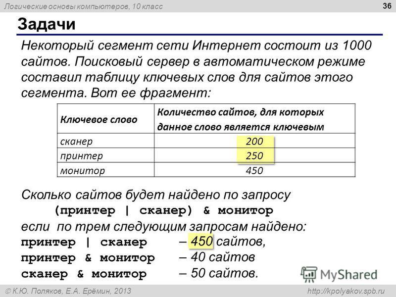 Логические основы компьютеров, 10 класс К.Ю. Поляков, Е.А. Ерёмин, 2013 http://kpolyakov.spb.ru Некоторый сегмент сети Интернет состоит из 1000 сайтов. Поисковый сервер в автоматическом режиме составил таблицу ключевых слов для сайтов этого сегмента.