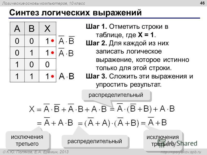 Логические основы компьютеров, 10 класс К.Ю. Поляков, Е.А. Ерёмин, 2013 http://kpolyakov.spb.ru Синтез логических выражений 46 ABX 001 011 100 111 Шаг 1. Отметить строки в таблице, где X = 1. Шаг 2. Для каждой из них записать логическое выражение, ко