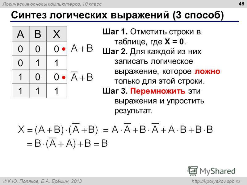 Логические основы компьютеров, 10 класс К.Ю. Поляков, Е.А. Ерёмин, 2013 http://kpolyakov.spb.ru Синтез логических выражений (3 способ) 48 ABX 000 011 100 111 Шаг 1. Отметить строки в таблице, где X = 0. Шаг 2. Для каждой из них записать логическое вы
