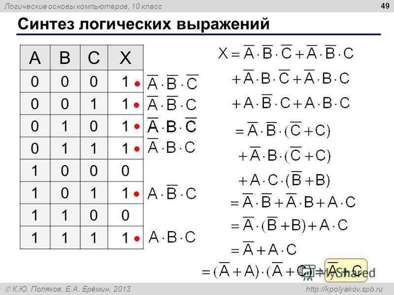 Логические основы компьютеров, 10 класс К.Ю. Поляков, Е.А. Ерёмин, 2013 http://kpolyakov.spb.ru Синтез логических выражений 49 ABCX 0001 0011 0101 0111 1000 1011 1100 1111