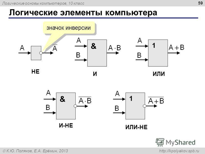 Логические основы компьютеров, 10 класс К.Ю. Поляков, Е.А. Ерёмин, 2013 http://kpolyakov.spb.ru Логические элементы компьютера 59 & 11 & НЕ ИИЛИ ИЛИ-НЕ И-НЕ значок инверсии