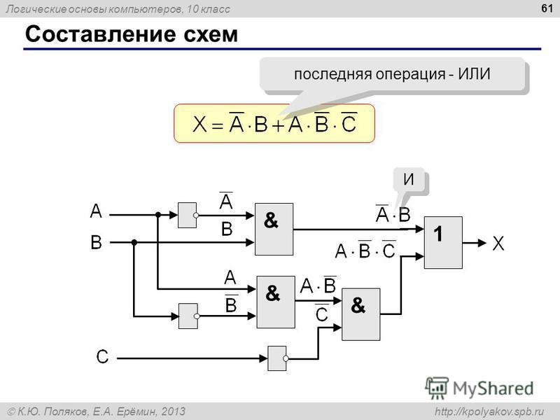 Логические основы компьютеров, 10 класс К.Ю. Поляков, Е.А. Ерёмин, 2013 http://kpolyakov.spb.ru Составление схем 61 последняя операция - ИЛИ & 1 & & И И