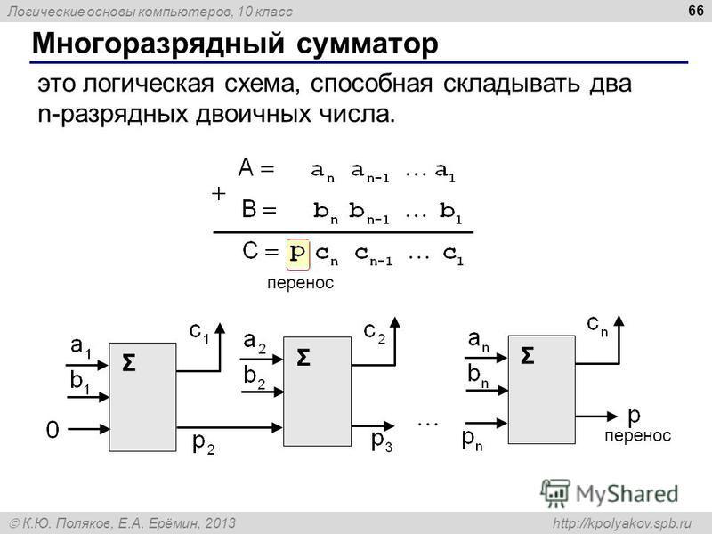 Логические основы компьютеров, 10 класс К.Ю. Поляков, Е.А. Ерёмин, 2013 http://kpolyakov.spb.ru Многоразрядный сумматор 66 это логическая схема, способная складывать два n-разрядных двоичных числа. перенос Σ Σ Σ