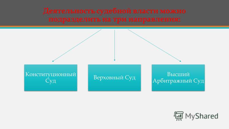 Деятельность судебной власти можно подразделить на три направления: Конституционный Суд Верховный Суд Высший Арбитражный Суд