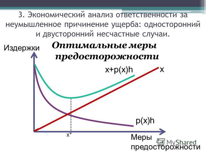 Оптимальные меры предосторожности Издержки Меры предосторожности x* x p(x)h x+p(x)h 3. Экономический анализ ответственности за неумышленное причинение ущерба: односторонний и двусторонний несчастные случаи.