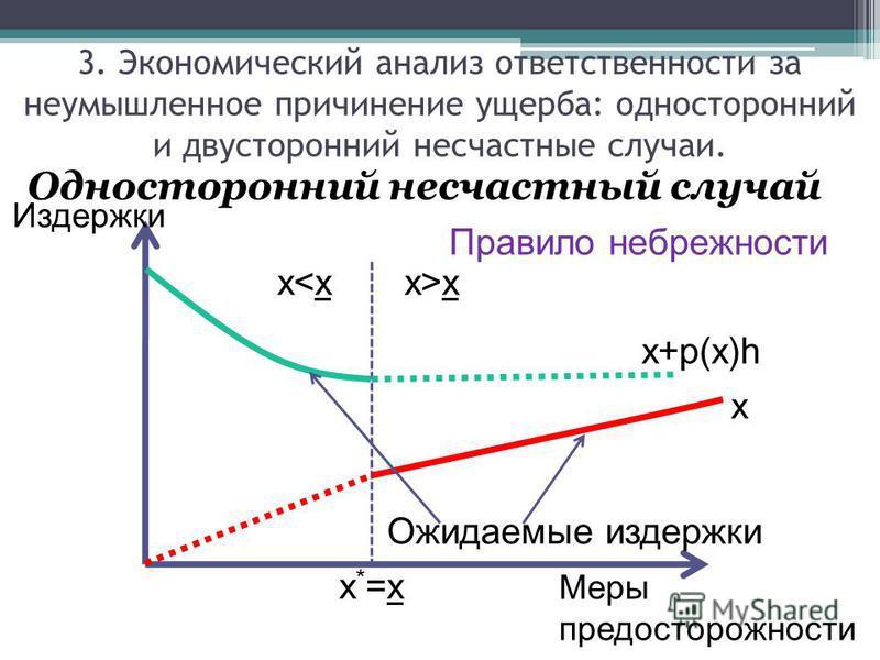 Односторонний несчастный случай Издержки Меры предосторожности x Ожидаемые издержки x+p(x)h x>xx
