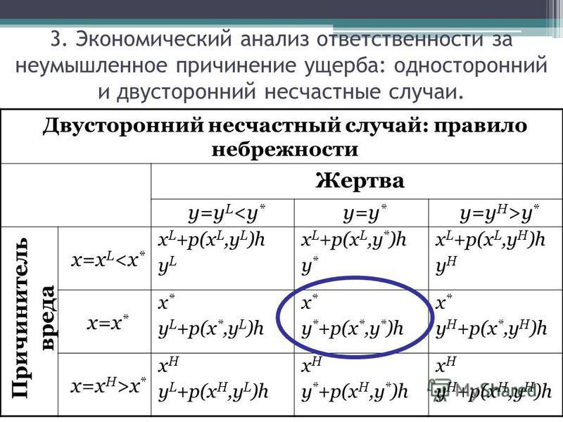 Двусторонний несчастный случай: правило небрежности Жертва y=y L y * Причинитель вреда x=x L x * x H y L +p(x H,y L )h x H y * +p(x H,y * )h x H y H +p(x H,y H )h 3. Экономический анализ ответственности за неумышленное причинение ущерба: односторонни