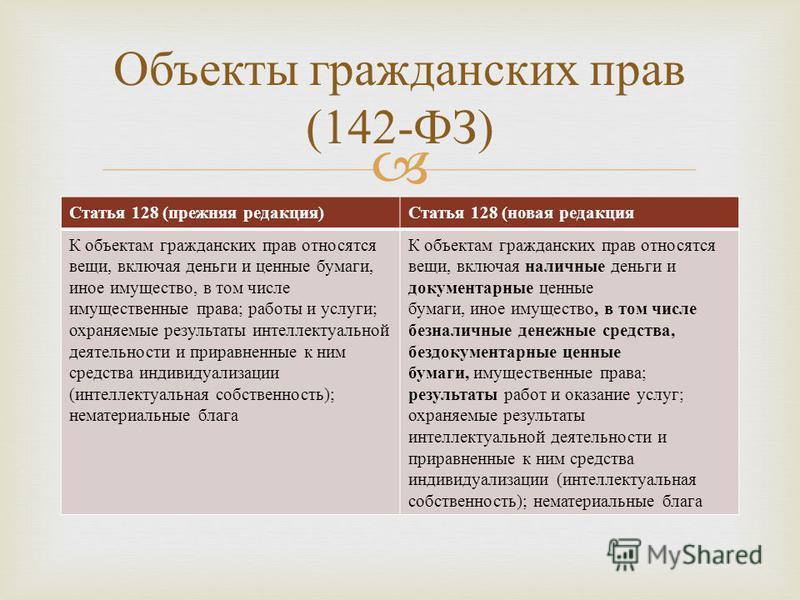 Статья 128 ( прежняя редакция ) Статья 128 ( новая редакция К объектам гражданских прав относятся вещи, включая деньги и ценные бумаги, иное имущество, в том числе имущественные права ; работы и услуги ; охраняемые результаты интеллектуальной деятель