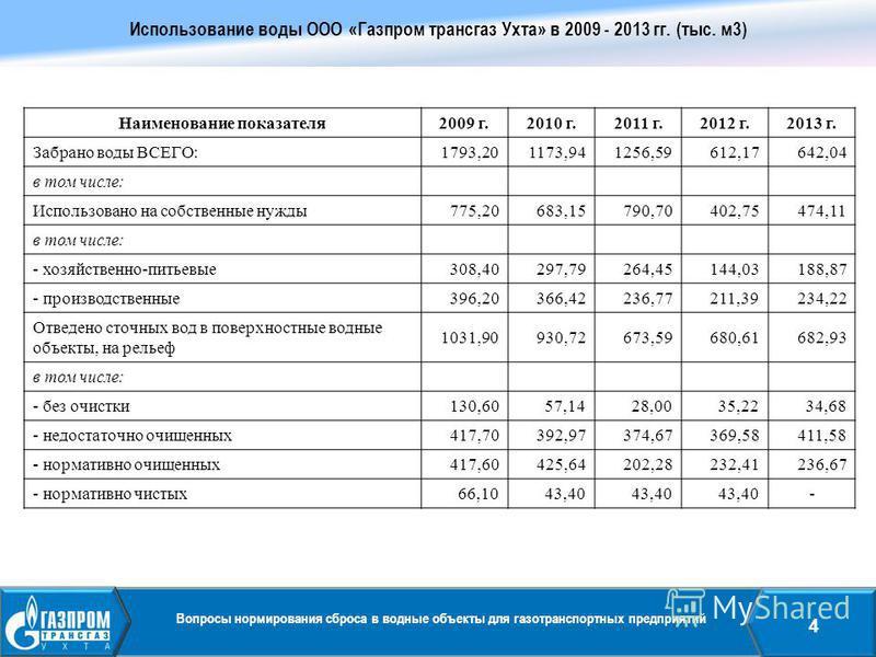 Вопросы нормирования сброса в водные объекты для газотранспортных предприятий 4 Использование воды ООО «Газпром трансгаз Ухта» в 2009 - 2013 гг. (тыс. м 3) Наименование показателя 2009 г.2010 г.2011 г.2012 г.2013 г. Забрано воды ВСЕГО:1793,201173,941