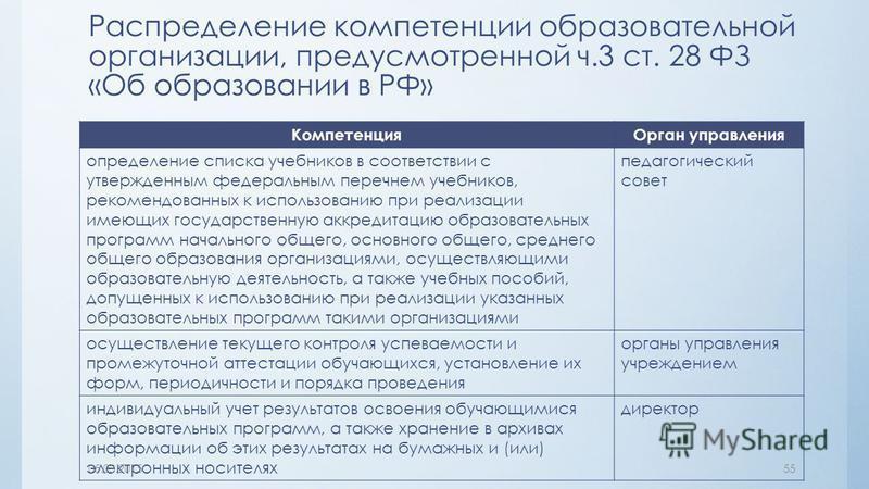 Распределение компетенции образовательной организации, предусмотренной ч.3 ст. 28 ФЗ «Об образовании в РФ» Компетенция Орган управления определение списка учебников в соответствии с утвержденным федеральным перечнем учебников, рекомендованных к испол
