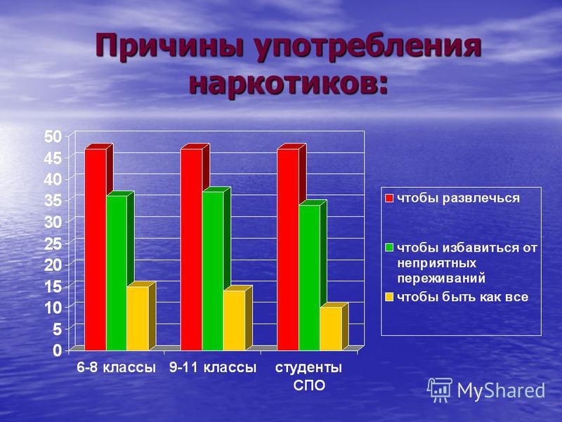 Причины употребления наркотиков: