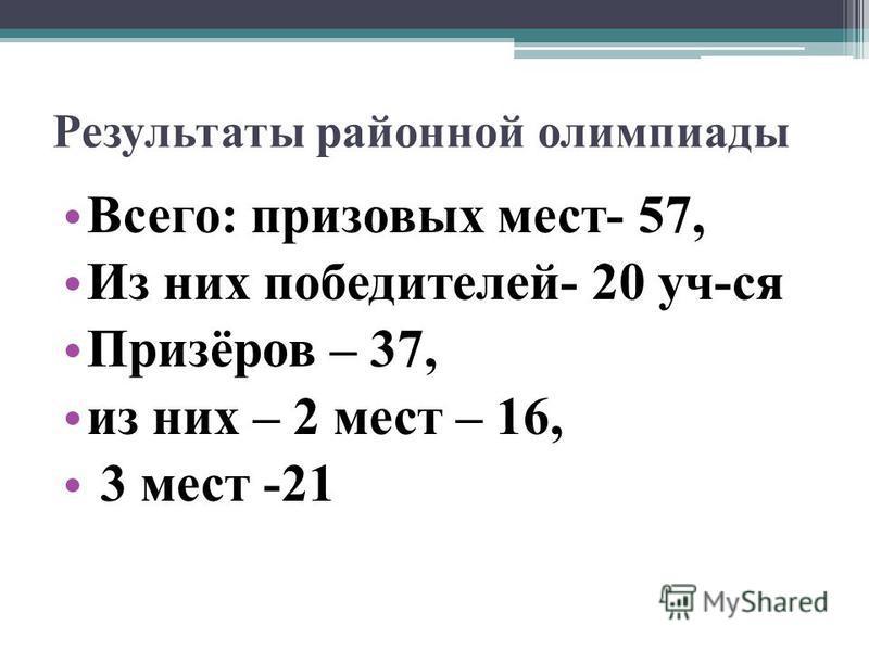 Результаты районной олимпиады Всего: призовых мест- 57, Из них победителей- 20 уч-ся Призёров – 37, из них – 2 мест – 16, 3 мест -21