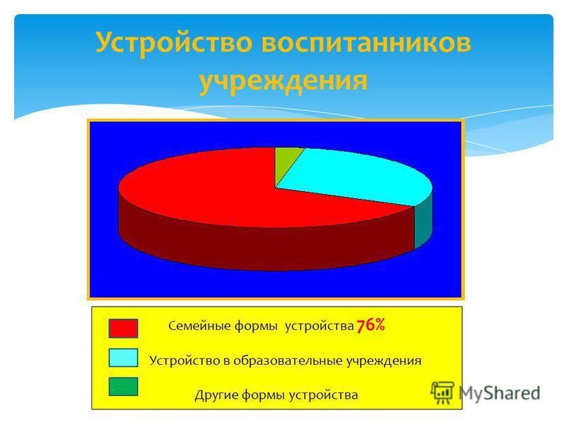 Устройство воспитанников учреждения Семейные формы устройства 76% -Устройство в образовательные учреждения Другие формы устройства