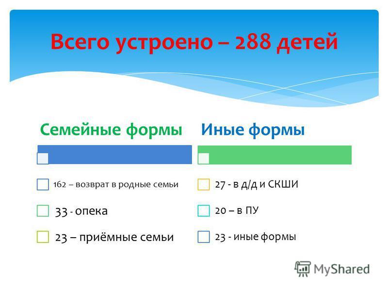 Семейные формы 162 – возврат в родные семьи 33 - опека 23 – приёмные семьи Иные формы 27 - в д/д и СКШИ 20 – в ПУ 23 - иные формы Всего устроено – 288 детей