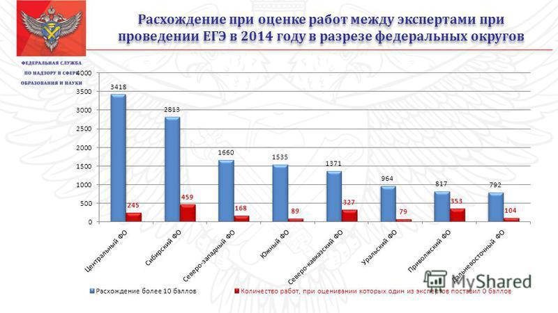 Расхождение при оценке работ между экспертами при проведении ЕГЭ в 2014 году в разрезе федеральных округов