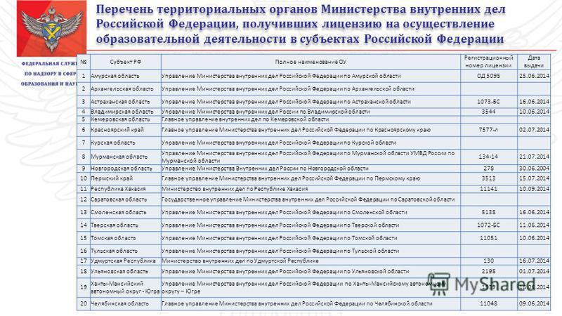 Перечень территориальных органов Министерства внутренних дел Российской Федерации, получивших лицензию на осуществление образовательной деятельности в субъектах Российской Федерации Субъект РФПолное наименование ОУ Регистрационный номер лицензии Дата