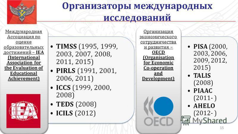 Организаторы международных исследований TIMSS (1995, 1999, 2003, 2007, 2008, 2011, 2015) PIRLS (1991, 2001, 2006, 2011) ICCS (1999, 2000, 2008) TEDS (2008) ICILS (2012) Международная Ассоциация по оценке образовательных достижений – IEA (Internationa