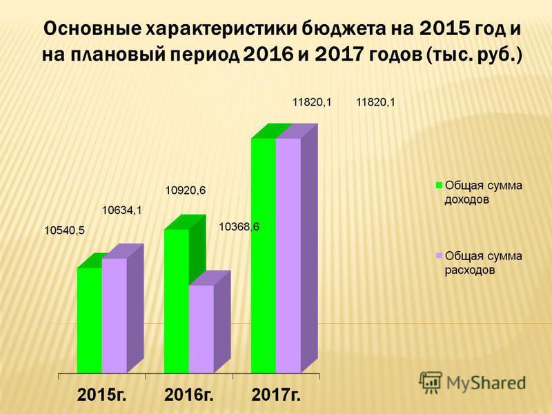 Основные характеристики бюджета на 2015 год и на плановый период 2016 и 2017 годов (тыс. руб.)