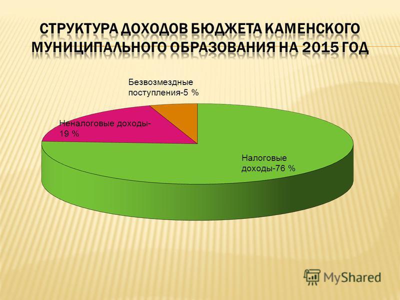 Налоговые доходы-76 % Неналоговые доходы- 19 % Безвозмездные поступления-5 %