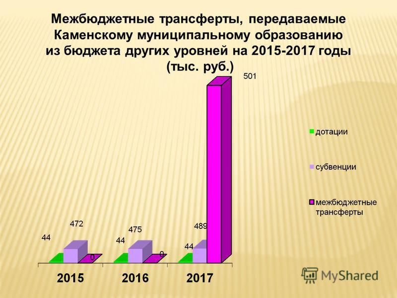 Межбюджетные трансферты, передаваемые Каменскому муниципальному образованию из бюджета других уровней на 2015-2017 годы (тыс. руб.)