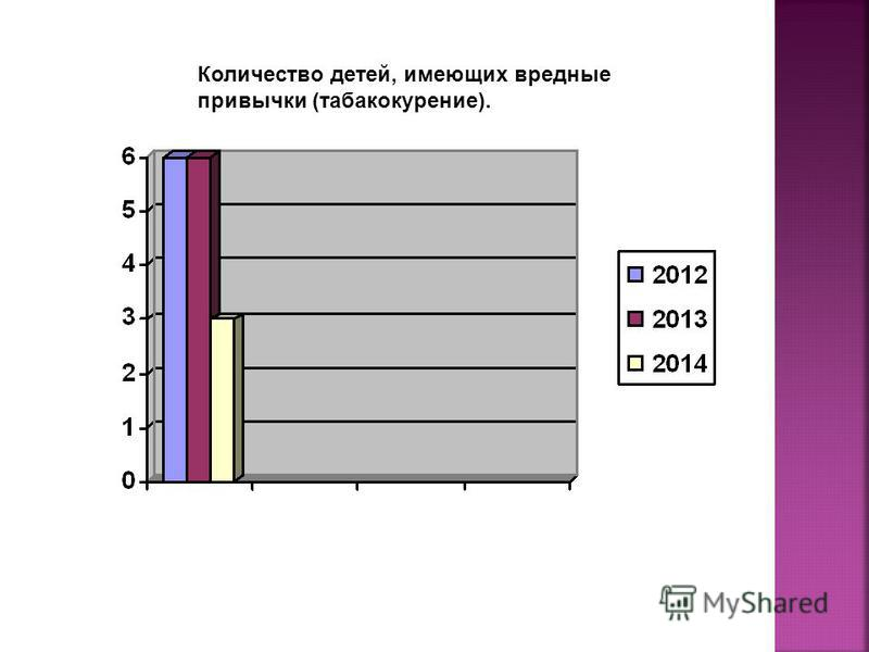 Количество детей, имеющих вредные привычки (табакокурение).