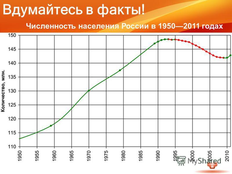 Численность населения России в 19502011 годах