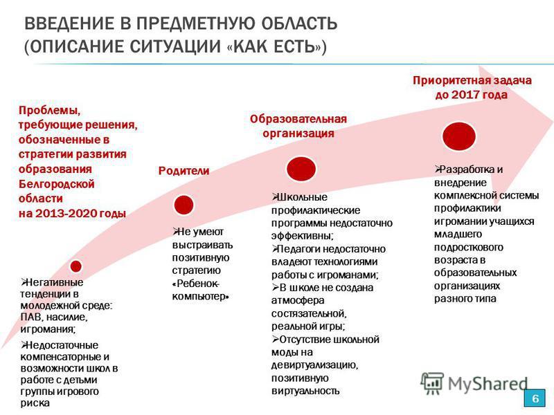 ВВЕДЕНИЕ В ПРЕДМЕТНУЮ ОБЛАСТЬ (ОПИСАНИЕ СИТУАЦИИ «КАК ЕСТЬ») 6 Родители Проблемы, требующие решения, обозначенные в стратегии развития образования Белгородской области на 2013-2020 годы Приоритетная задача до 2017 года Школьные профилактические прогр