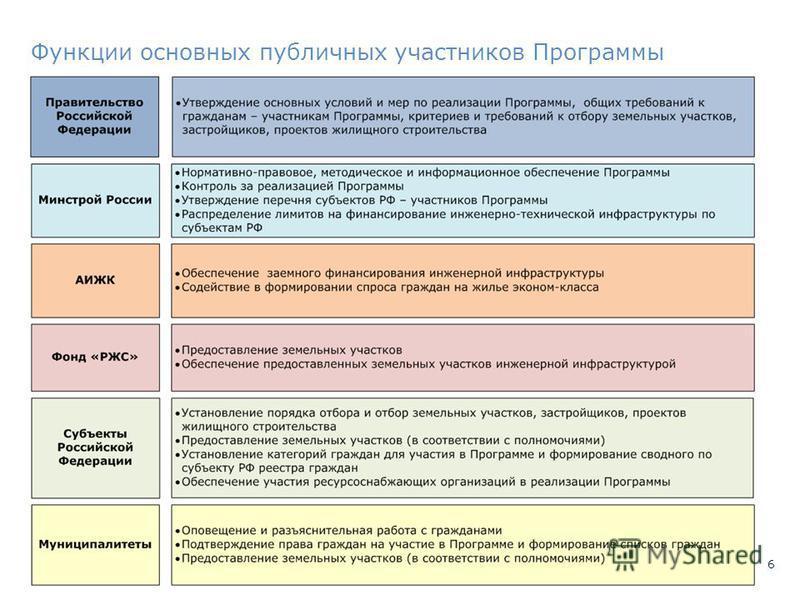 6 Функции основных публичных участников Программы
