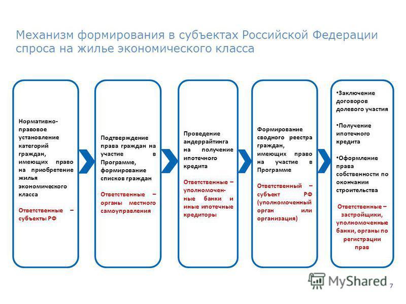 7 Механизм формирования в субъектах Российской Федерации спроса на жилье экономического класса Проведение андеррайтинга на получение ипотечного кредита Ответственные – уполномоченные банки и иные ипотечные кредиторы Нормативно- правовое установление