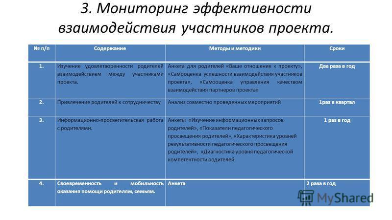 3. Мониторинг эффективности взаимодействия участников проекта. п/п СодержаниеМетоды и методики Сроки 1. Изучение удовлетворенности родителей взаимодействием между участниками проекта. Анкета для родителей «Ваше отношение к проекту», «Самооценка успеш