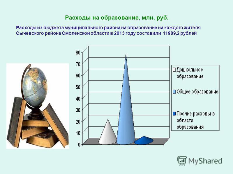 Расходы на образование, млн. руб. Расходы из бюджета муниципального района на образование на каждого жителя Сычевского района Смоленской области в 2013 году составили 11989,2 рублей
