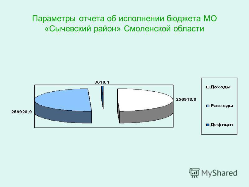Параметры отчета об исполнении бюджета МО «Сычевский район» Смоленской области